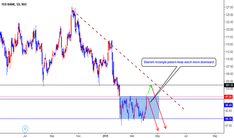 FEDERALBNK: FEDERAL BANK NEXT MOVE WATCHING...