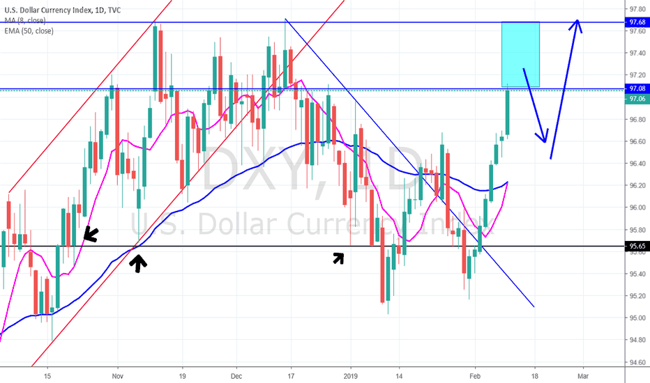 DXY: DXY (USD) drop to come