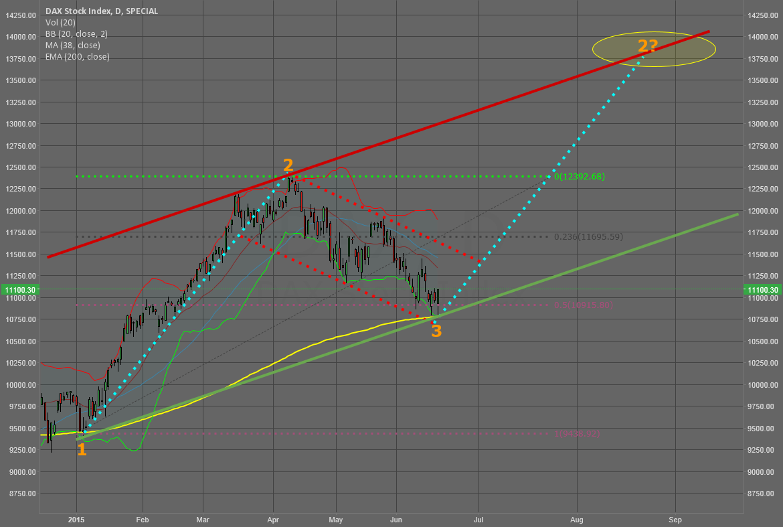 Dax with longterm-flag: Longterm-Target 14.000?