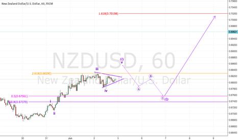 NZDUSD: #NZDUSD Possible Wave 2 Correction Before Wave 3?