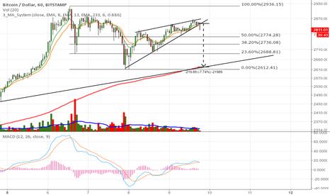 BTCUSD: Ascending wedge broke down - Bitcoin short