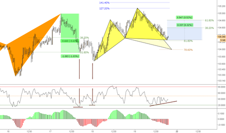 CHFJPY: (30m) Bullish Cypher @618 ;)