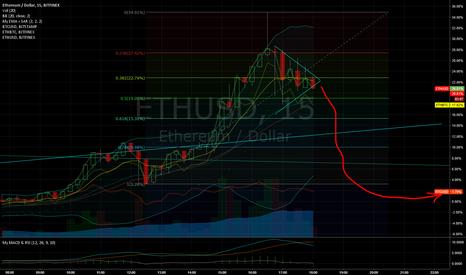 ETHUSD: ETH overshot BTC