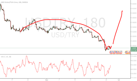 USDTRY: USD TRY ANALİZ