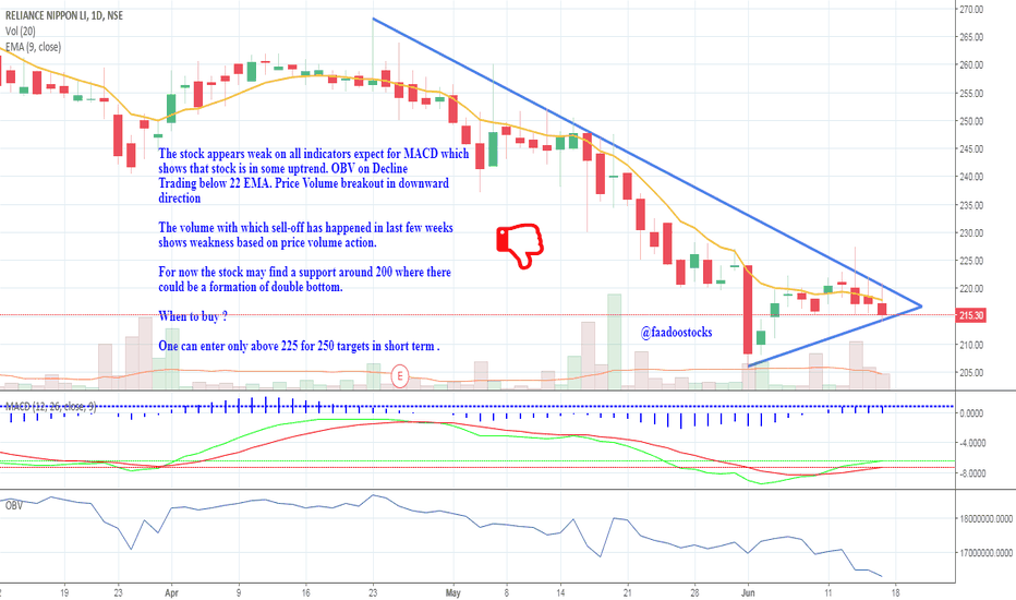 RNAM: Buy Only Above 225 and sell if the trendline is broken.