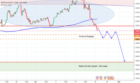 GBPUSD: The bears are in control - GBP/USD