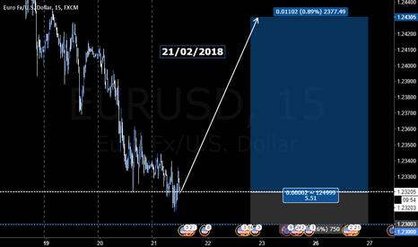 EURUSD: EURUSD change short to long rest of week