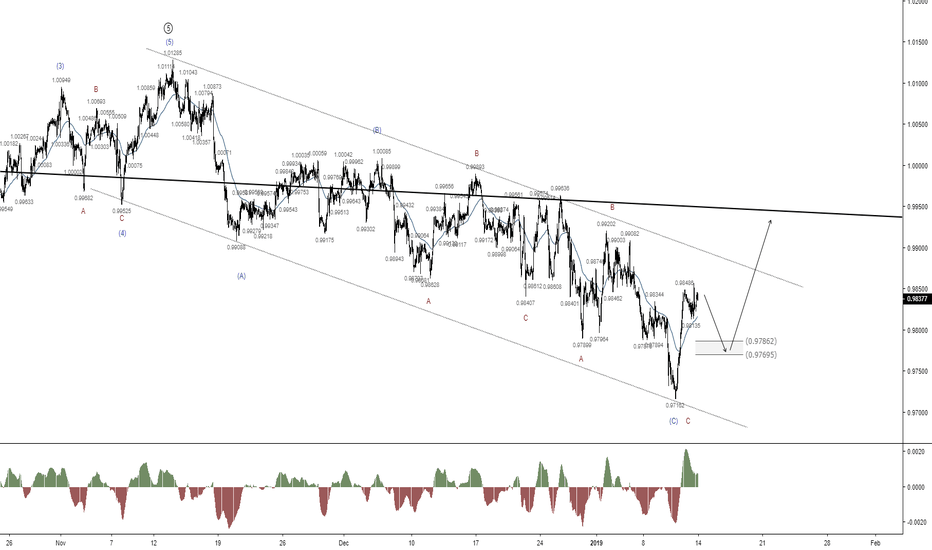 USDCHF: USDCHF - Scaling in for another possible long trade