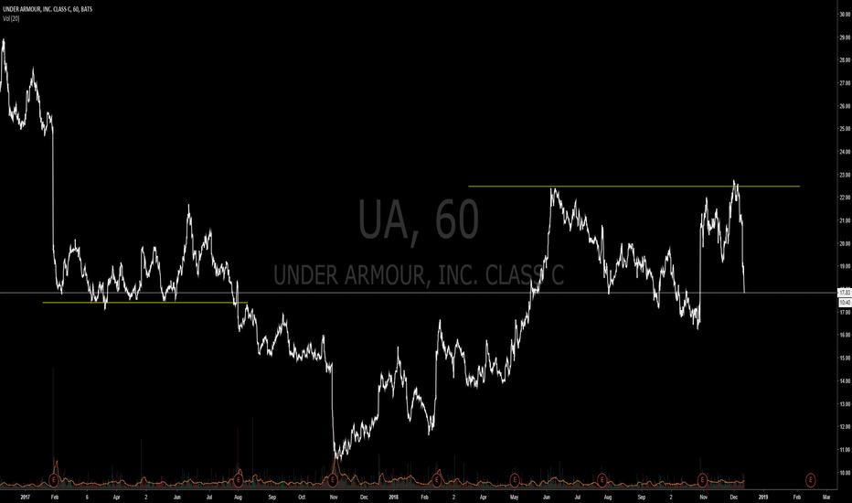 UA: UA potential long