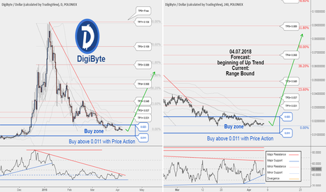 DGBUSD: DGBUSD , DigiByte would probably begin a new uptrend !!