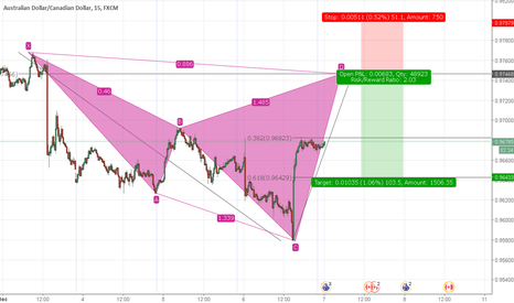 AUDCAD: AUDCAD Bearish Shark Pattern