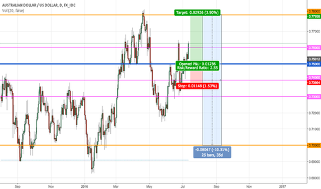 AUDUSD: AUDUSD Long then Short