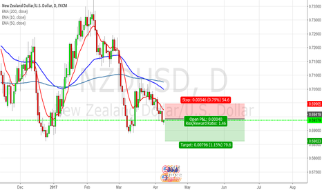 NZDUSD: [NZDUSD] Order filled at 0.69400