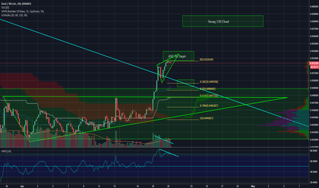 DASHBTC: DASH Retrace then Boom