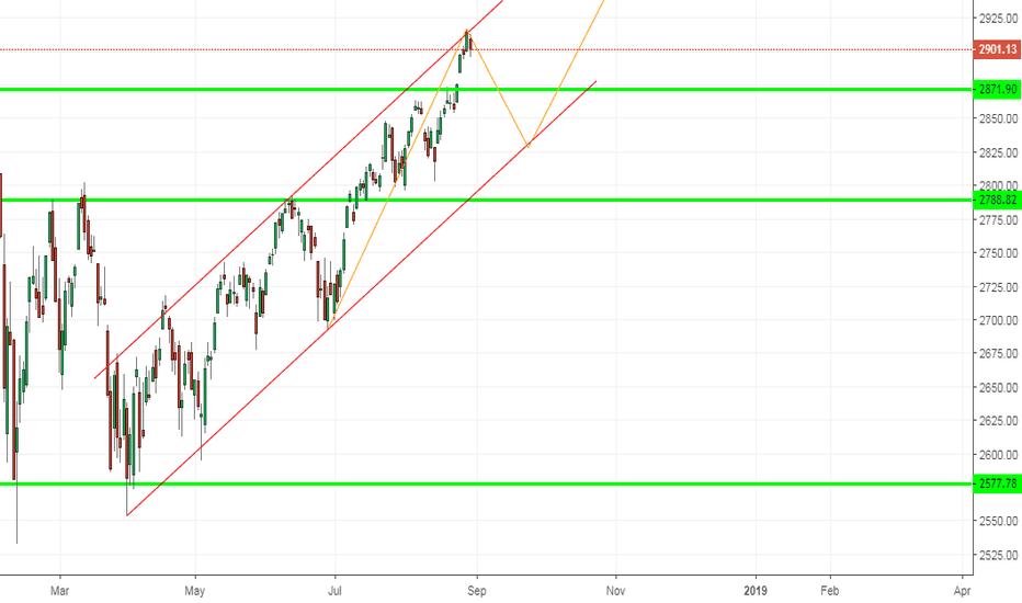 SPX: SPX, S&P 500, Forecast on D1.