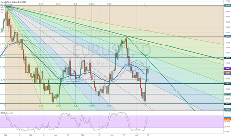EURUSD: Magic of Fibonacci
