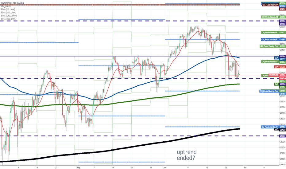 SPX500USD: Has the uptrend ended?