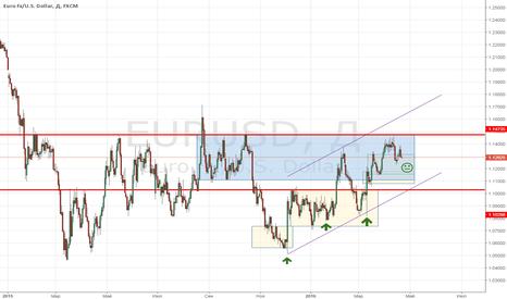 EURUSD: В Фокусе Заседание ЕЦБ