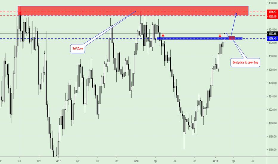 GOLD: GOLD,Trading Plan.