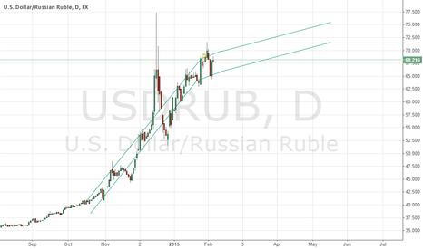 USDRUB: USDRUB trend