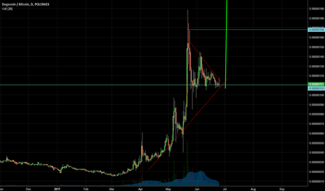DOGEBTC: Doge is in a good set up, lots of room