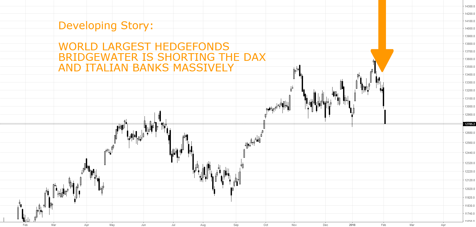 BRIDGEWATER IS SHORTING THE DAX - MASSIVELY