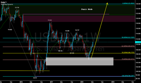 USDJPY: $USDJPY, neutral. Just testing something out to see reaction