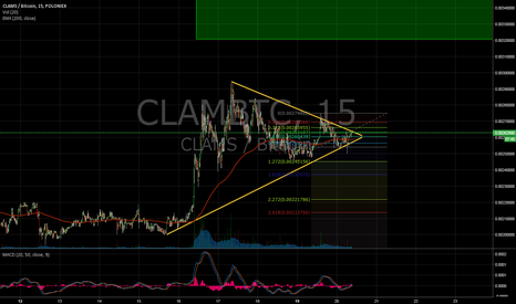 CLAMBTC: CLAMBTC - another entry - triangles continue - short term play!
