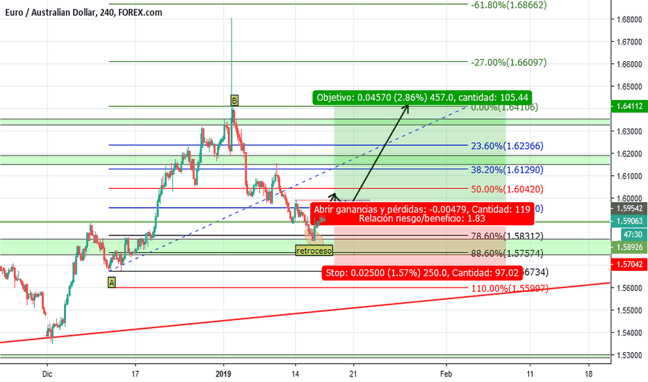 EURAUD: Largo EUR/AUD/- 4H- Abierto a Opiniones!