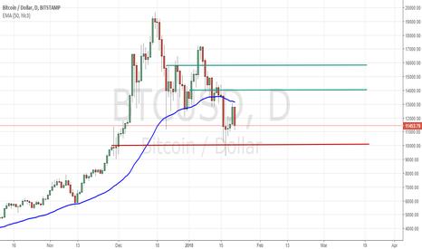 BTCUSD: #Bitcoin: Bearish Trend
