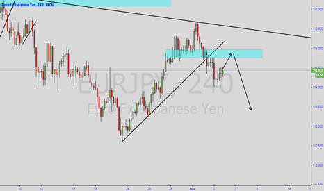 EURJPY: EURJPY Waiting for the pull back