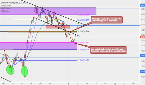 CADJPY: CADJPY Possible Scenarios
