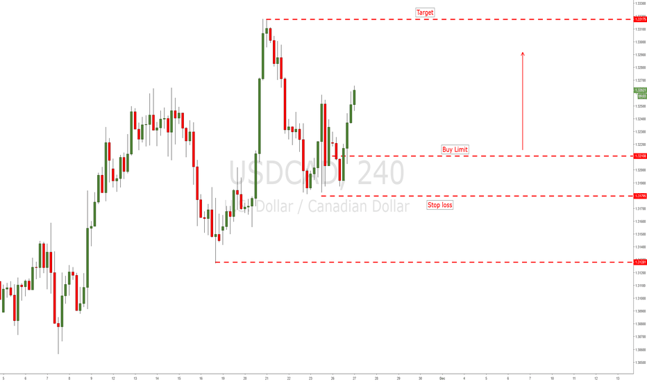 USDCAD: USD CROSS PAIR ARE RALLYING - LONGS ON USDCAD