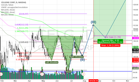 CELG: Bullish Head'n'Shoulders Complemeted By Wave 3 Break Out