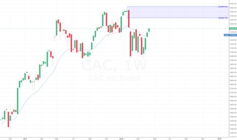 CAC: CAC Sell Idea