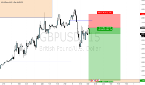 GBPUSD: CABLE SHORT 2