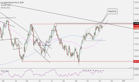 USDJPY: USDJPY: This is a key level