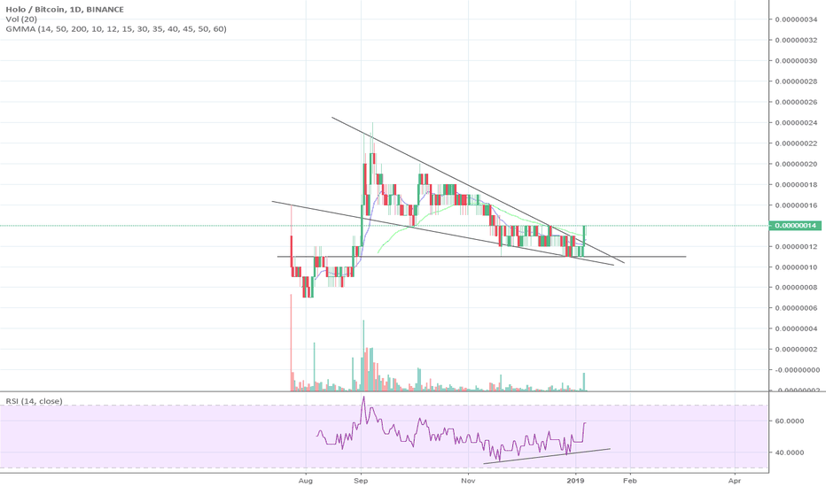 HOTBTC: HOT breaking from falling wedge - clean and simple