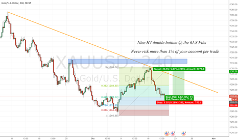 XAUUSD: H4 double bottom @ 61.8 Fibs