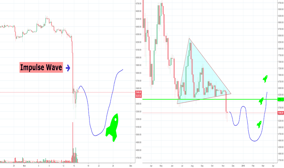 BTCUSD: Bitcoin Finally Showed it's Hand, Volatility is Back :)