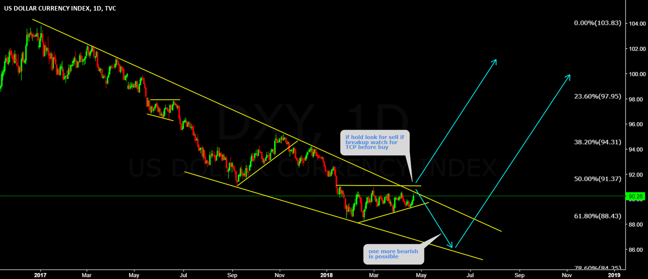 DXY Watch Top for price action