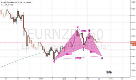 EURNZD: Bat Pattern Setting up