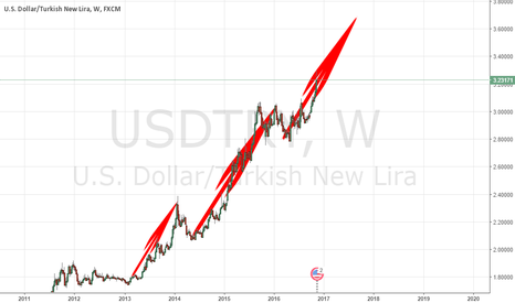 USDTRY: TURKEY IN A ECONOMIC CRISIS. TURK TELEKOM BANKRUPT