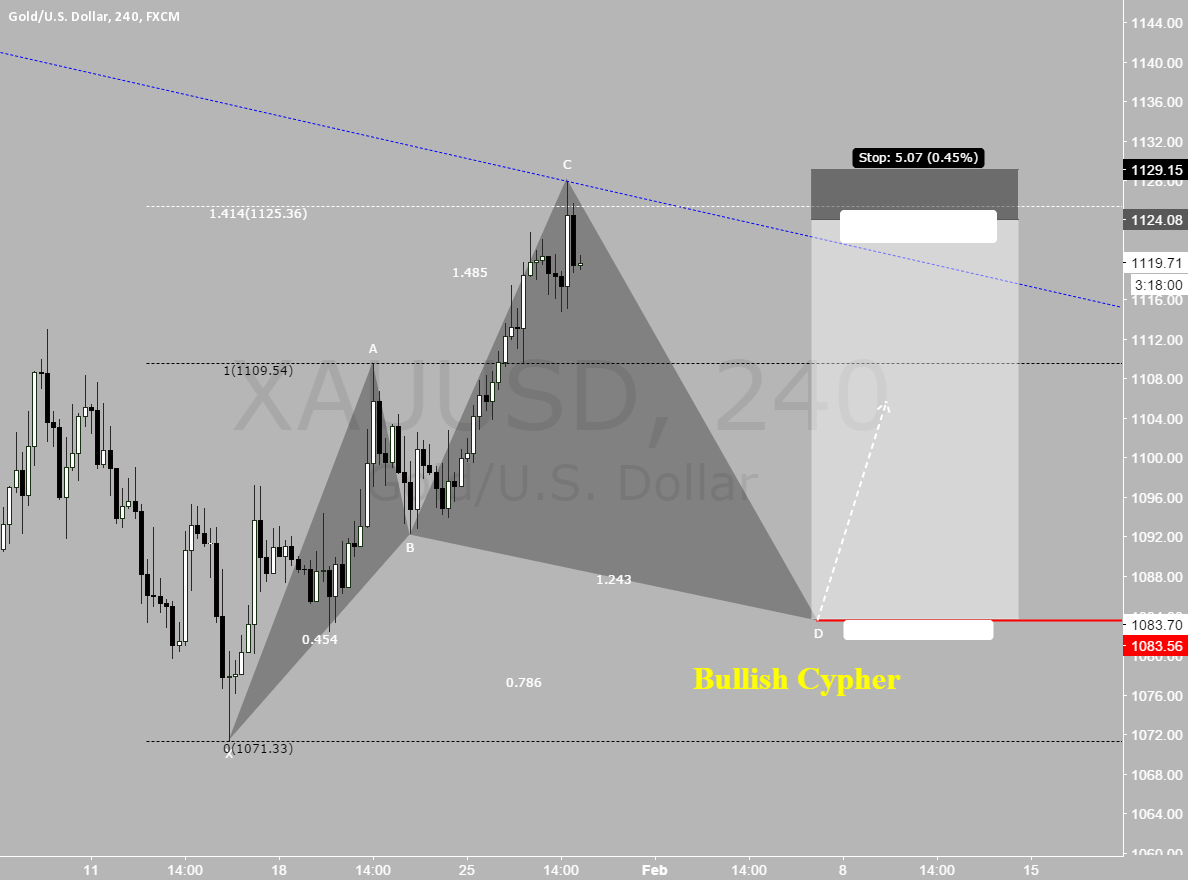 xauusd, 240, final leg of bullish cypher