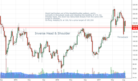 DLF: DLF: Throwback to Head and Shoulder necline