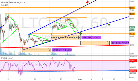 LTCUSD: Almost time to go long again for LTC!