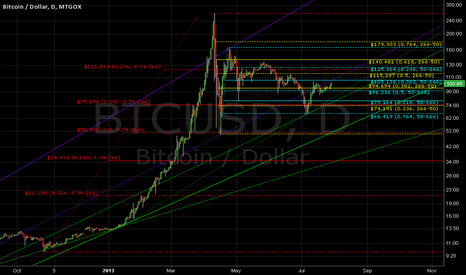 BTCUSD: Fibonacci - Major Retracements Revised.