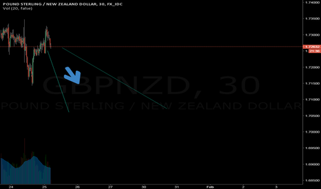 GBPNZD: GBPNZD will drop hard....