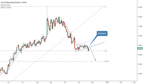 EURNZD: EUR/NZD - at least we got breakout