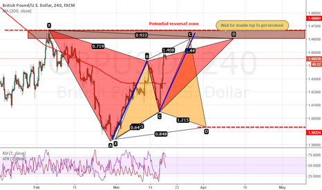 GBPUSD: Abcd hormonic move +gartley pattern and a potential cypher